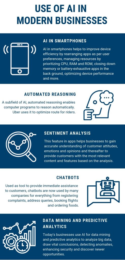 Use of Artificial Intelligence (AI) in modern Businesses