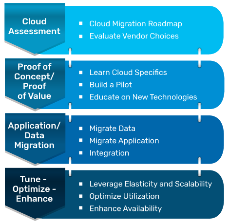 Plan the migration of your data to the cloud in a careful manner