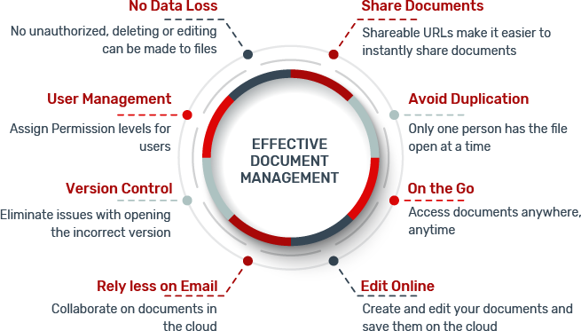 Maintain and manage projects, files, reporting and more