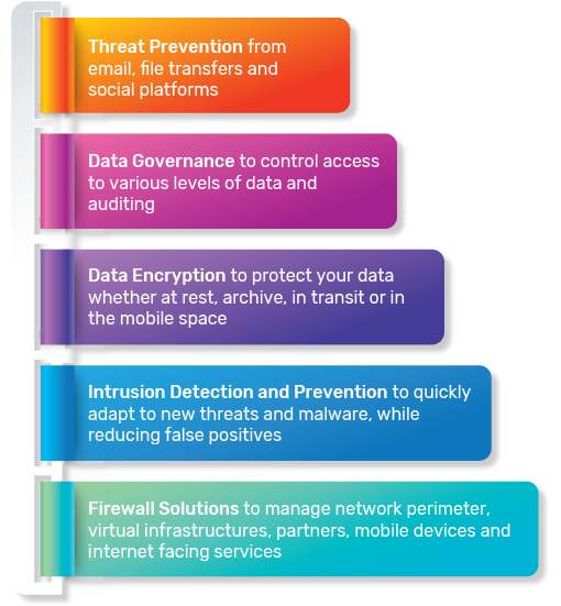 Security against online, external and internal threats